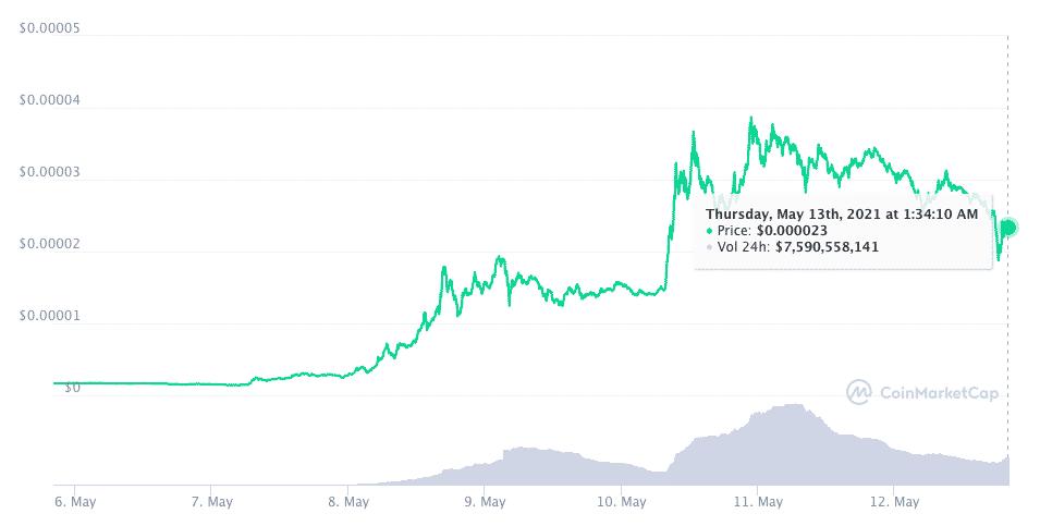 SHIBA price drops by 30%