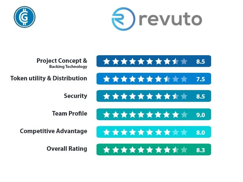 Revuto Rating