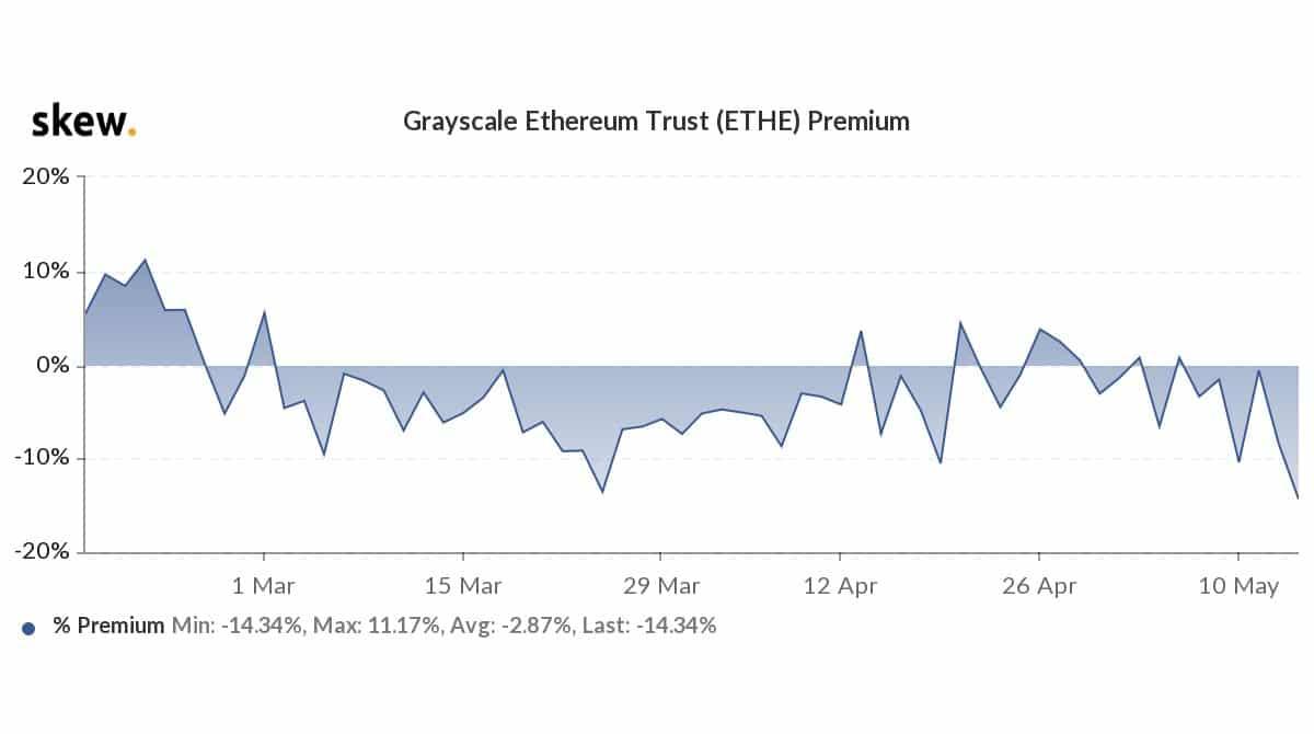 Grayscale ETH trust