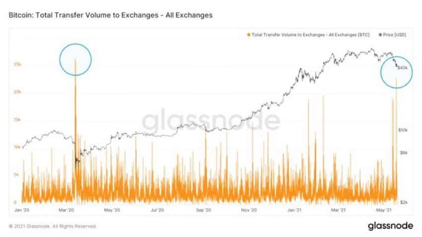 btc exchange volume bitcoin piacok európa