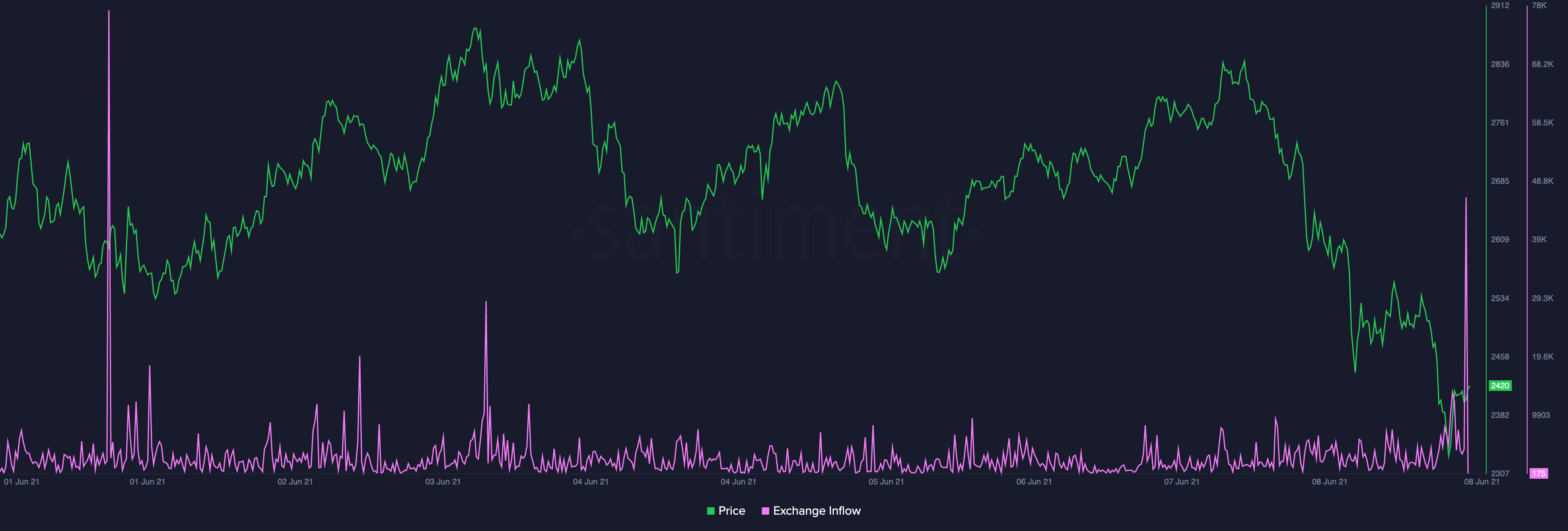 Ethereum Price Can Correct Further As Per Exchange Inflow and Social Sentiment Data