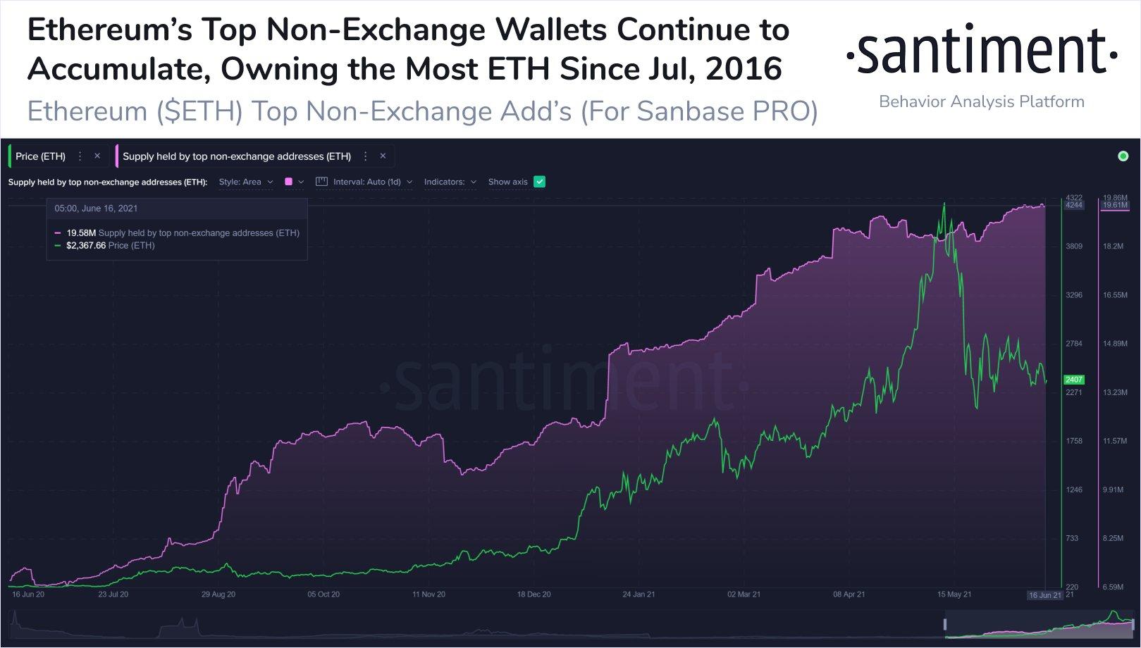 Ethereum ETH Non Exchange Whale Wallets