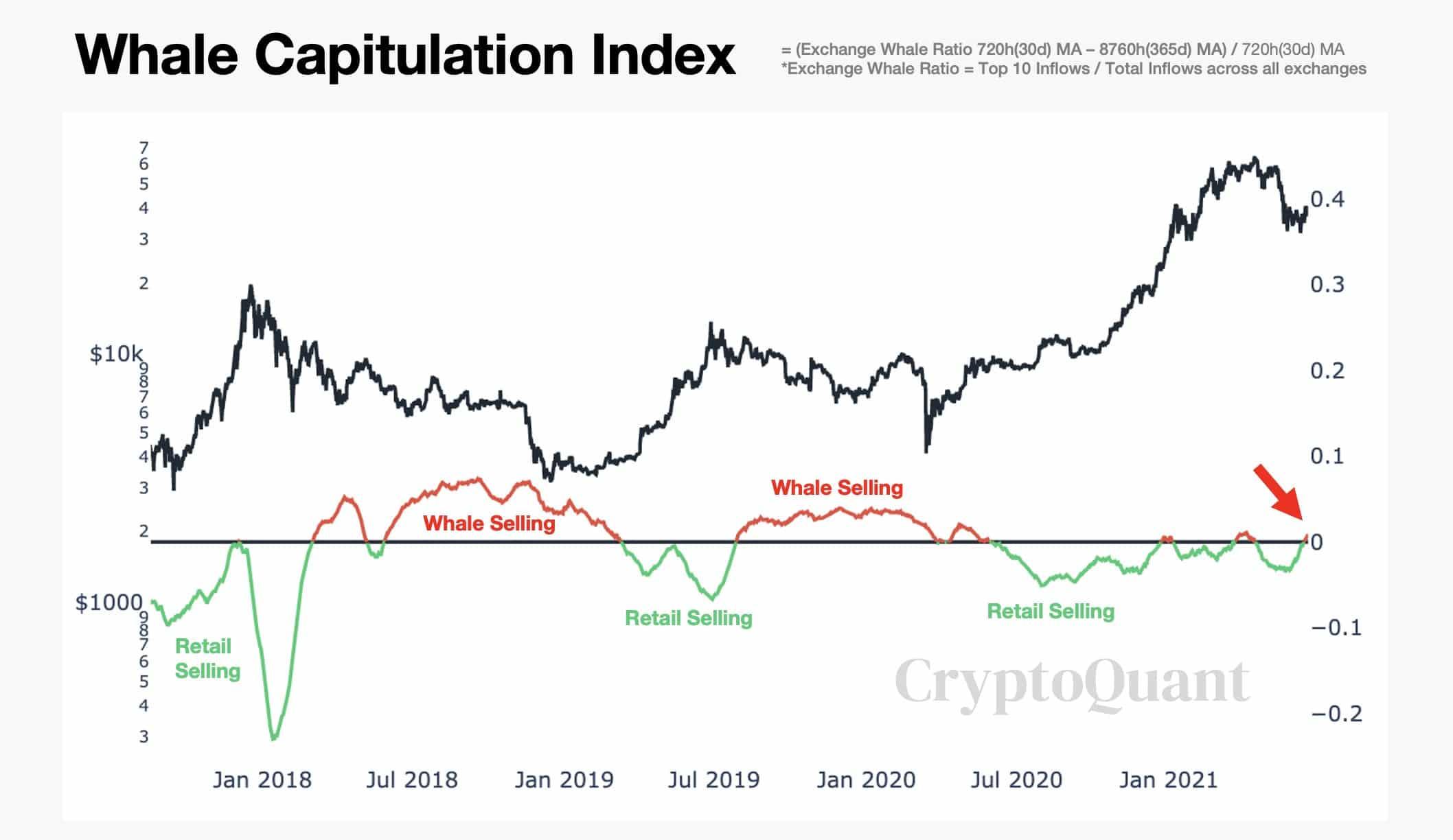 Bitcoin BTC Whale Capitulation