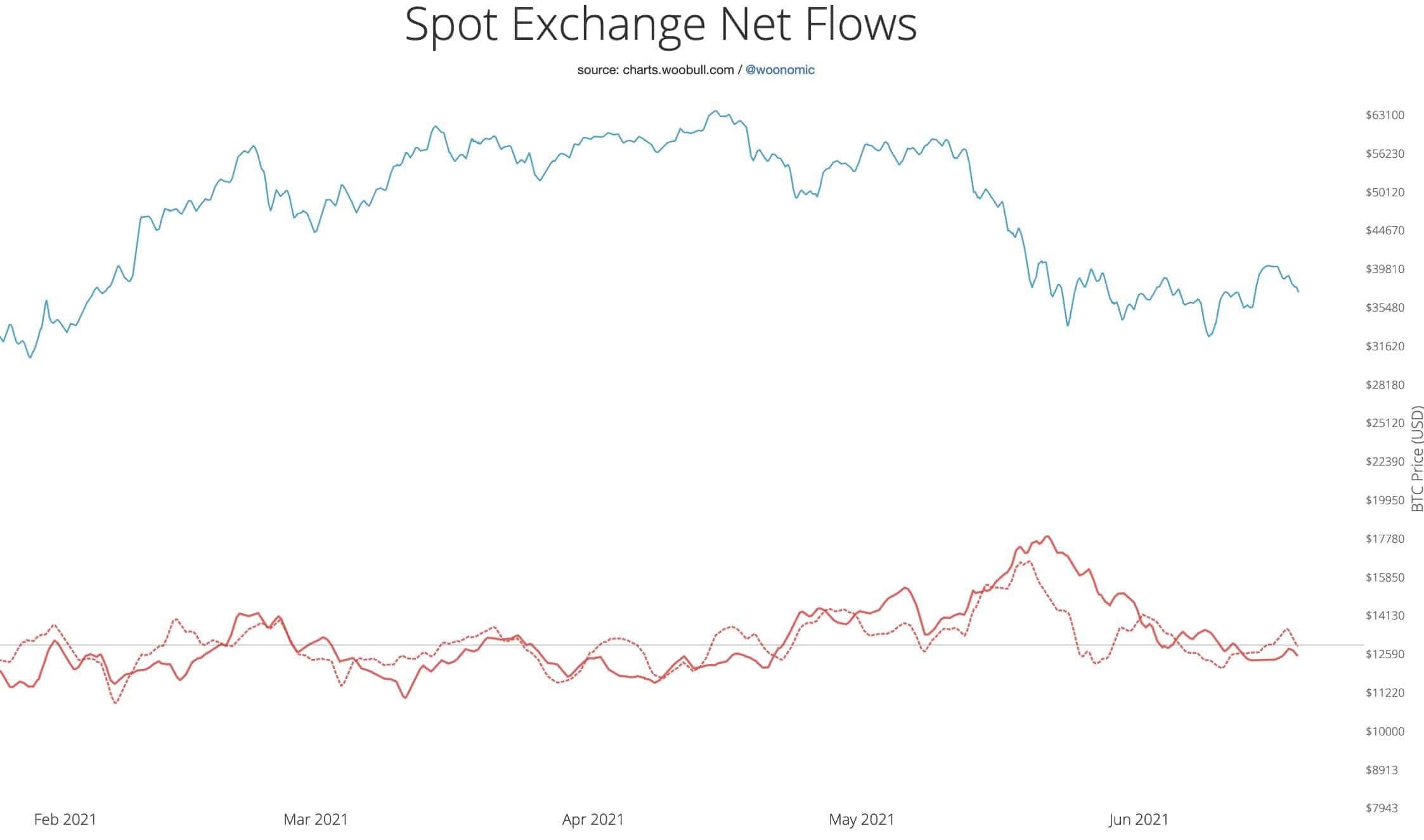 Bitcoin BTC Spot Exchange Flows