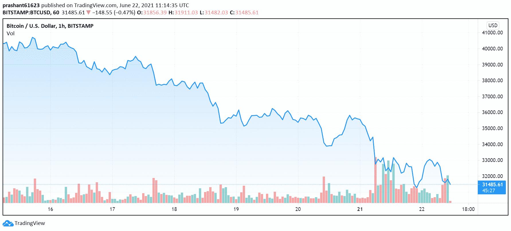 didžiausia bitcoin rinkos šalis