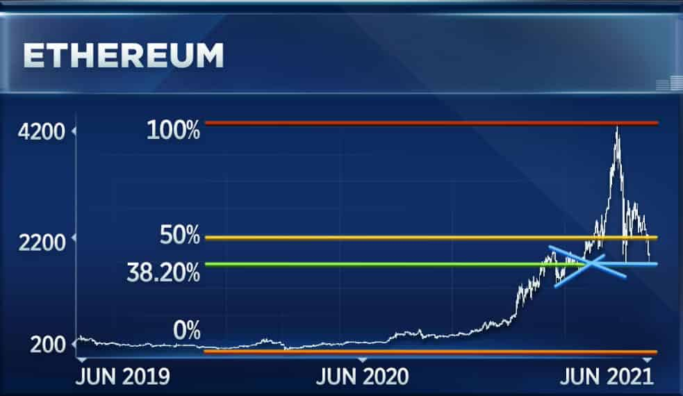 Ethereum ETH Spin Top Formation