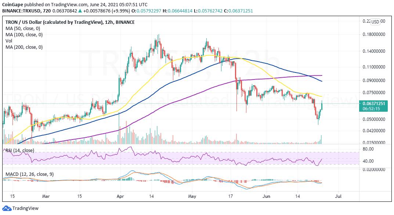 TRX/USD price chart