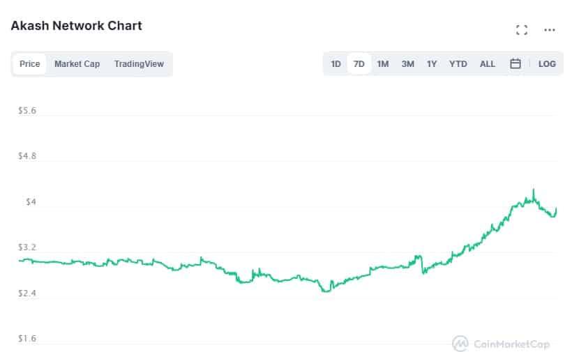 Gráfico CoinMarketCap