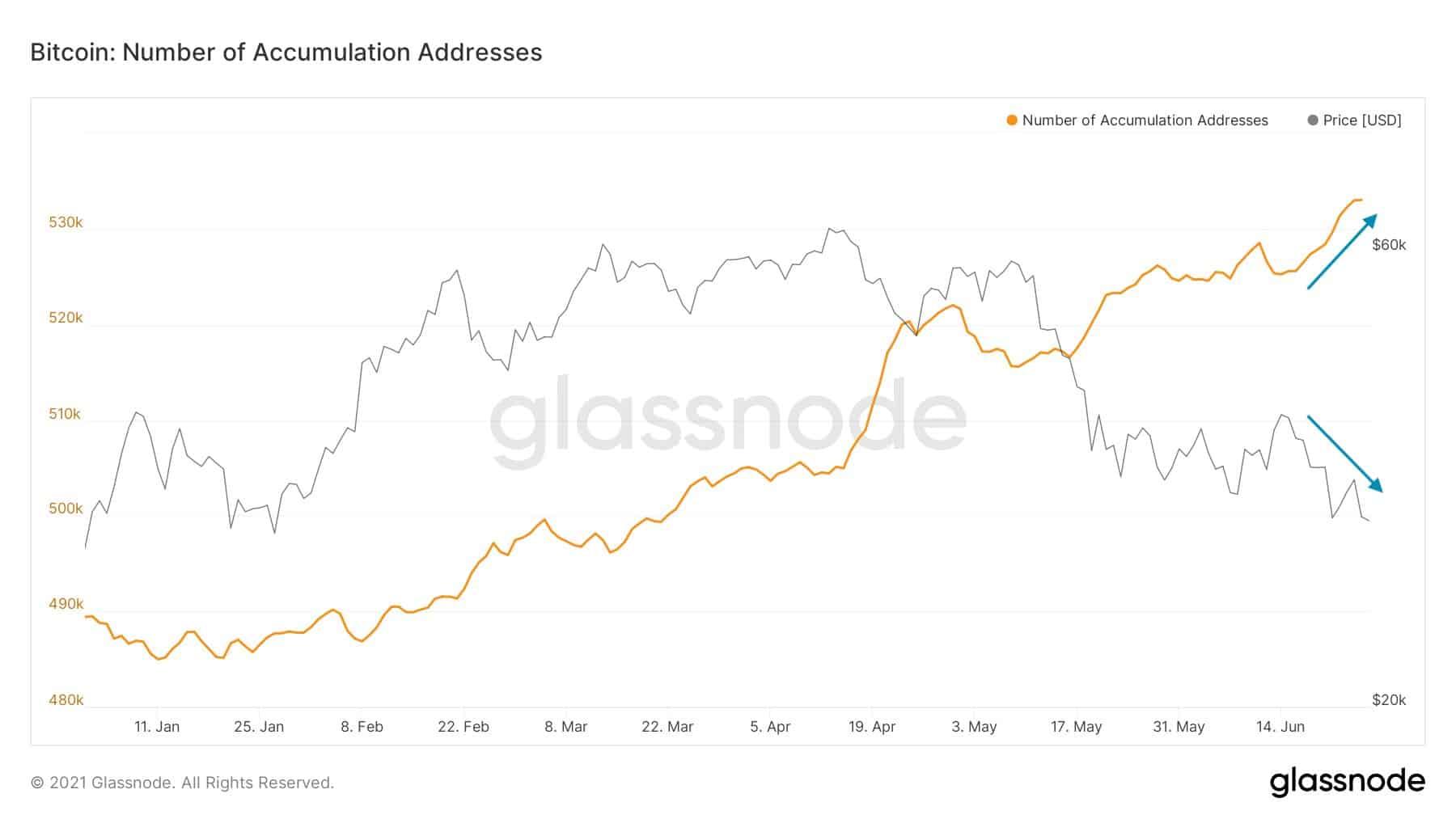 Bitcoin BTC Accumulation Addresses