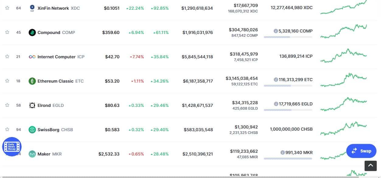 Ranking CoinMarketCap
