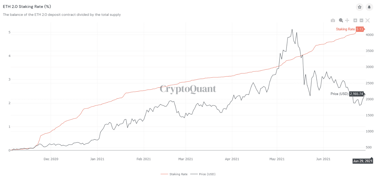 Ethereum 2 Staking Rate