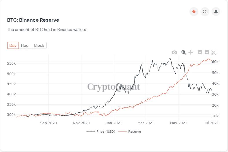 Binance-BTC-Reserves.png