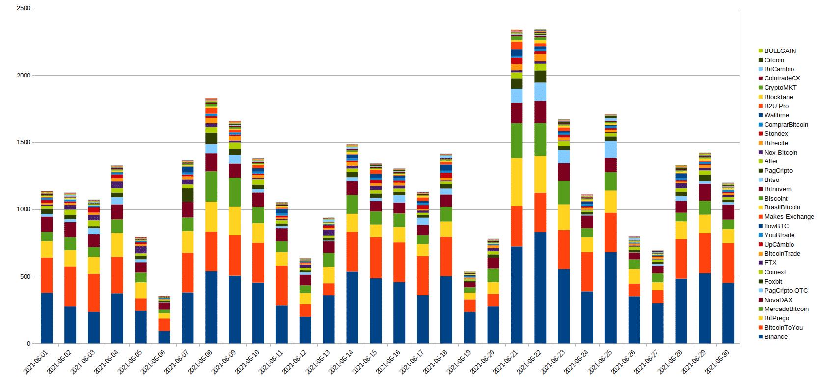 Maiores exchanges por volume de BTC
