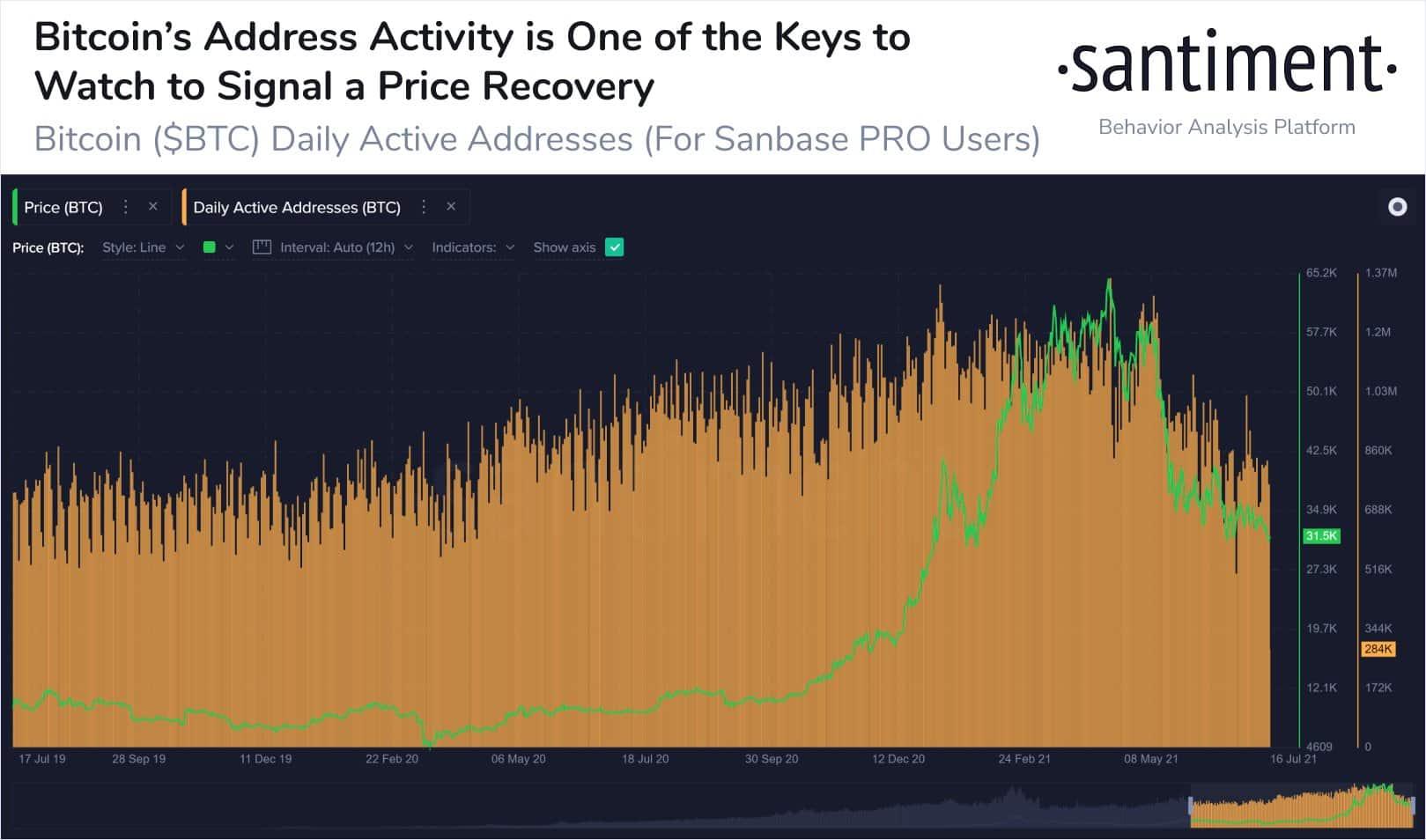 Bitcoin BTC Address Activity
