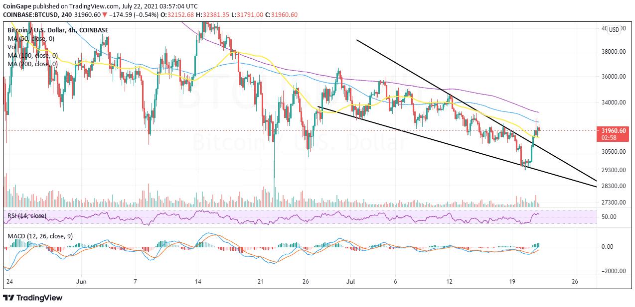 BTC / USD-hintakaavio