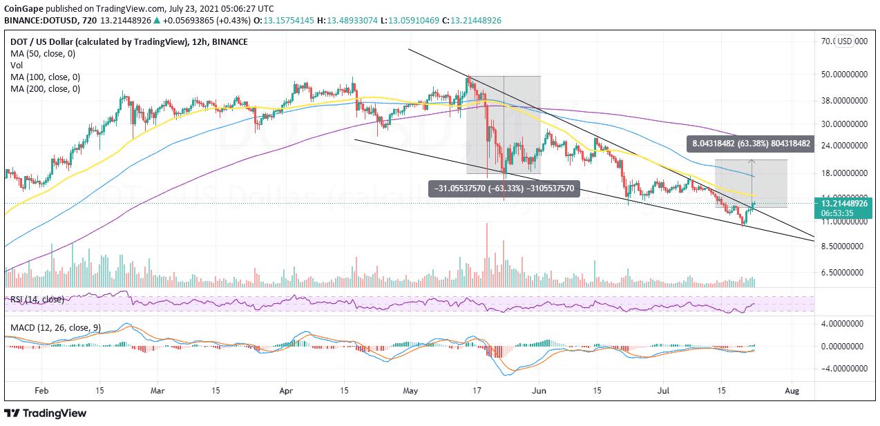 DOT/USD price chart