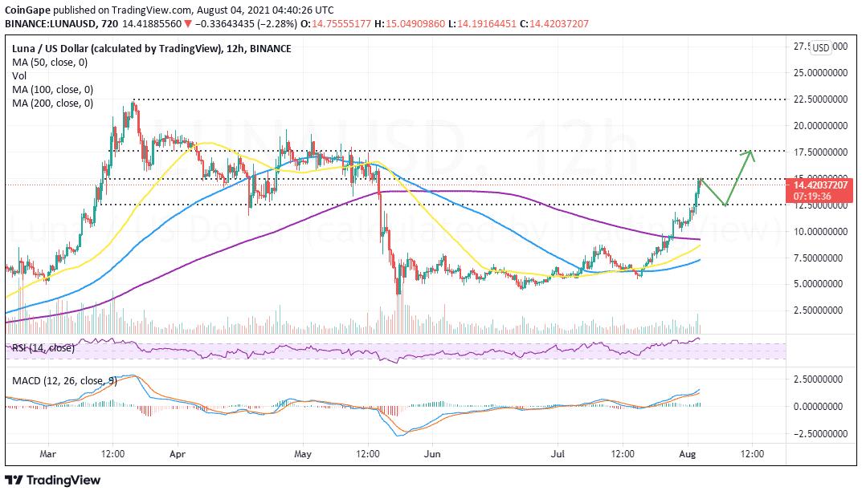 LUNA/USD price chart