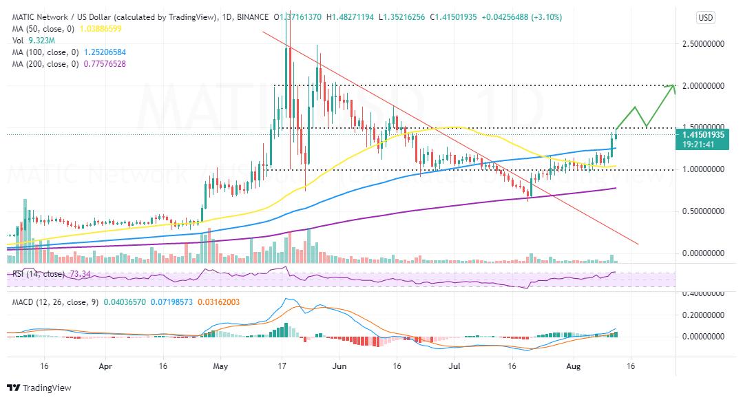 MATIC/USD price chart