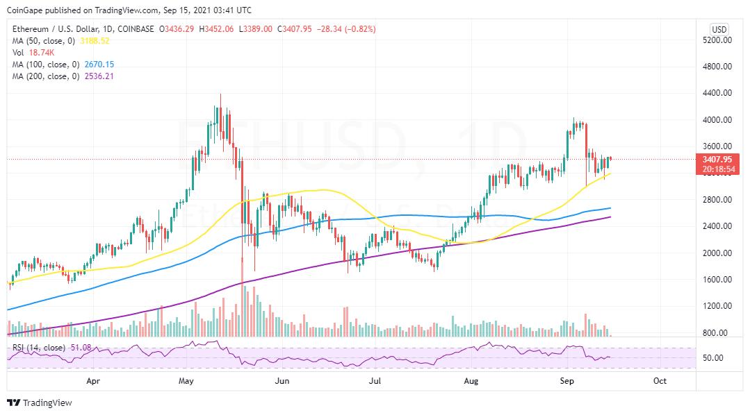 График на цените ETH / USD