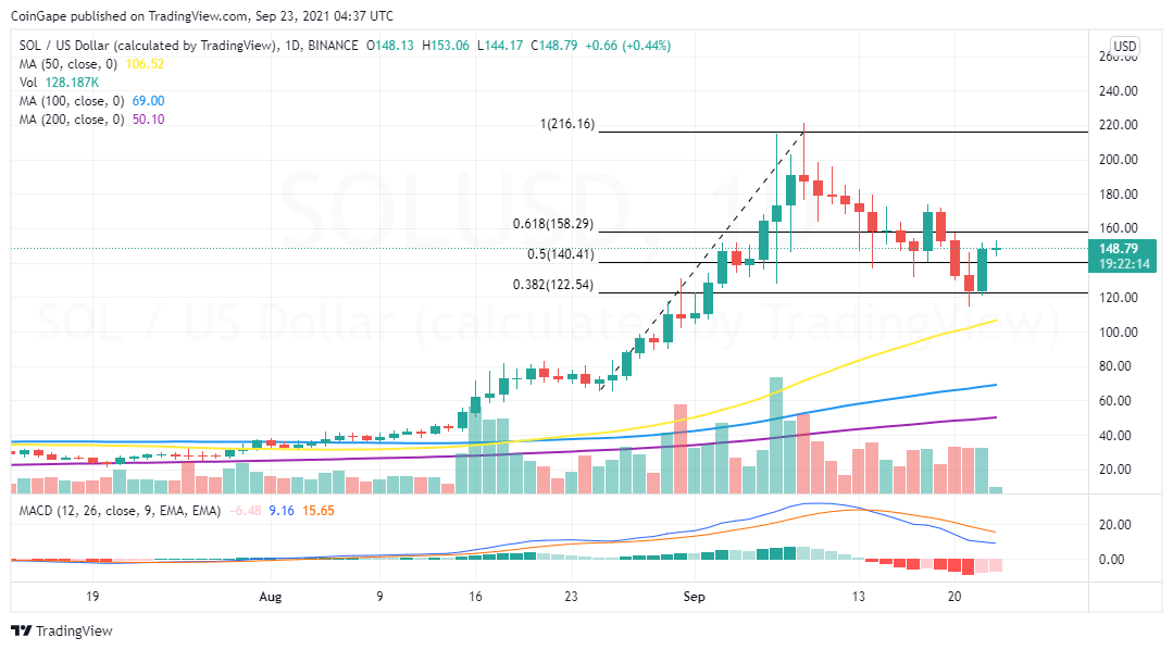 SOL/USD price chart
