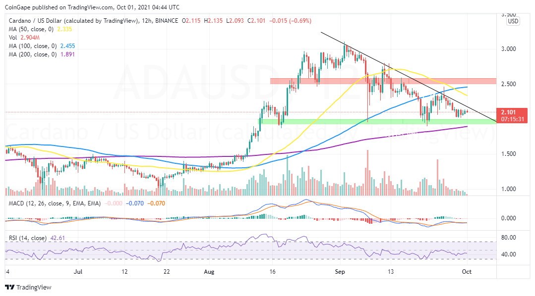 ADA/USD price chart by Tradigview