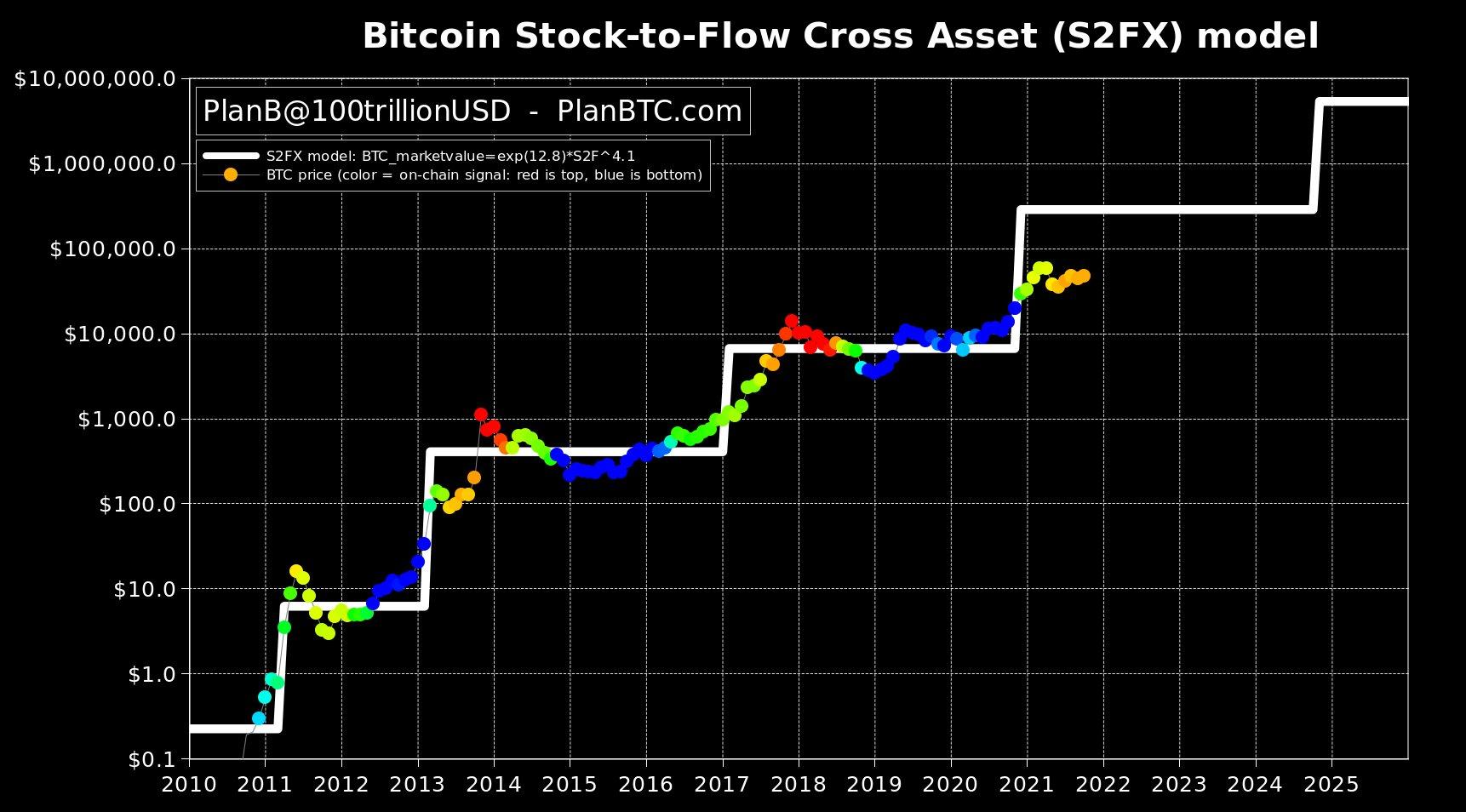 Bitcoin BTC Stock to Flow