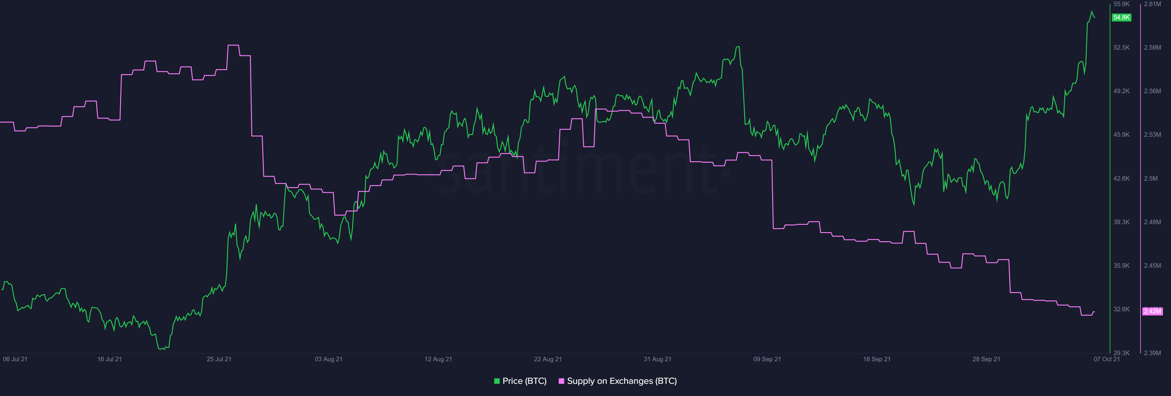 Bitcoin exchange supply chart