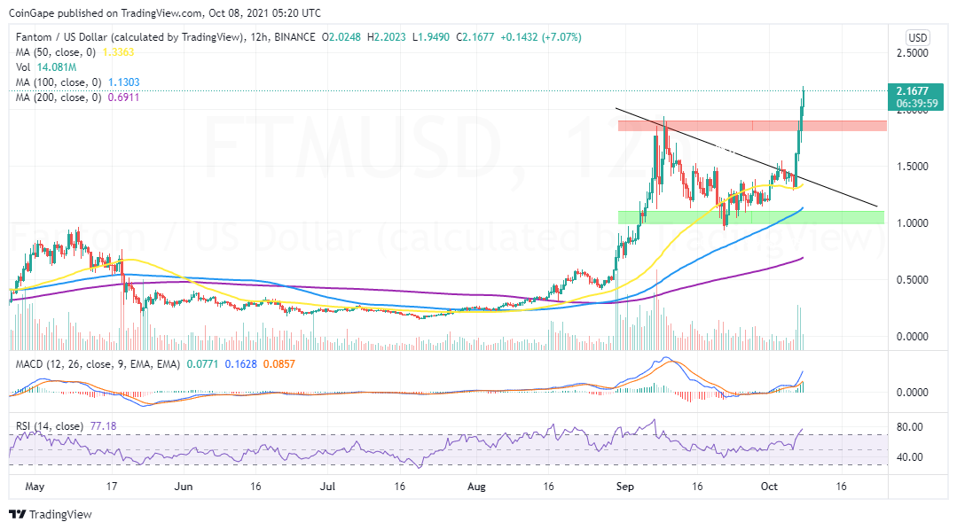 FTM/USD price chart by Tradingview